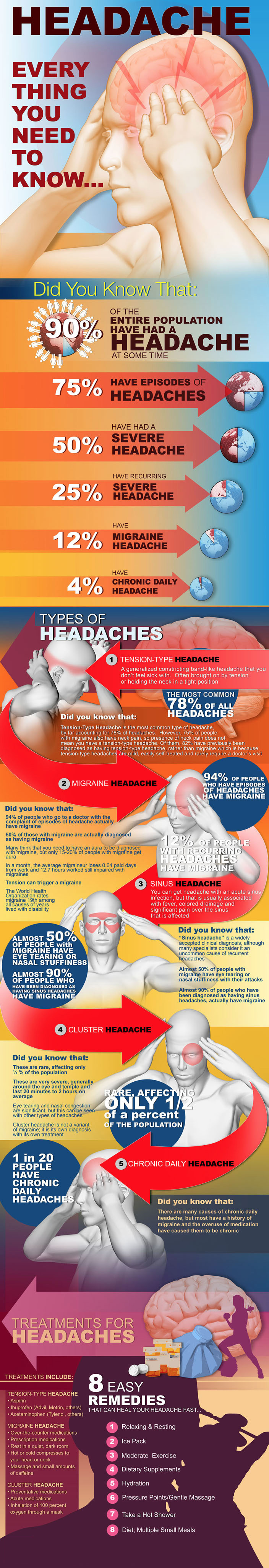 Headaches Treatment